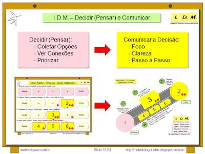 Metodologia IDM Innovation Decision Mapping - Tomada de Decisão Colaborativa Engajamento Equipe Treinamento Liderança