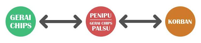 Jual beli chips zynga poker online harga murah dan terpercaya via pulsa dan transfer
