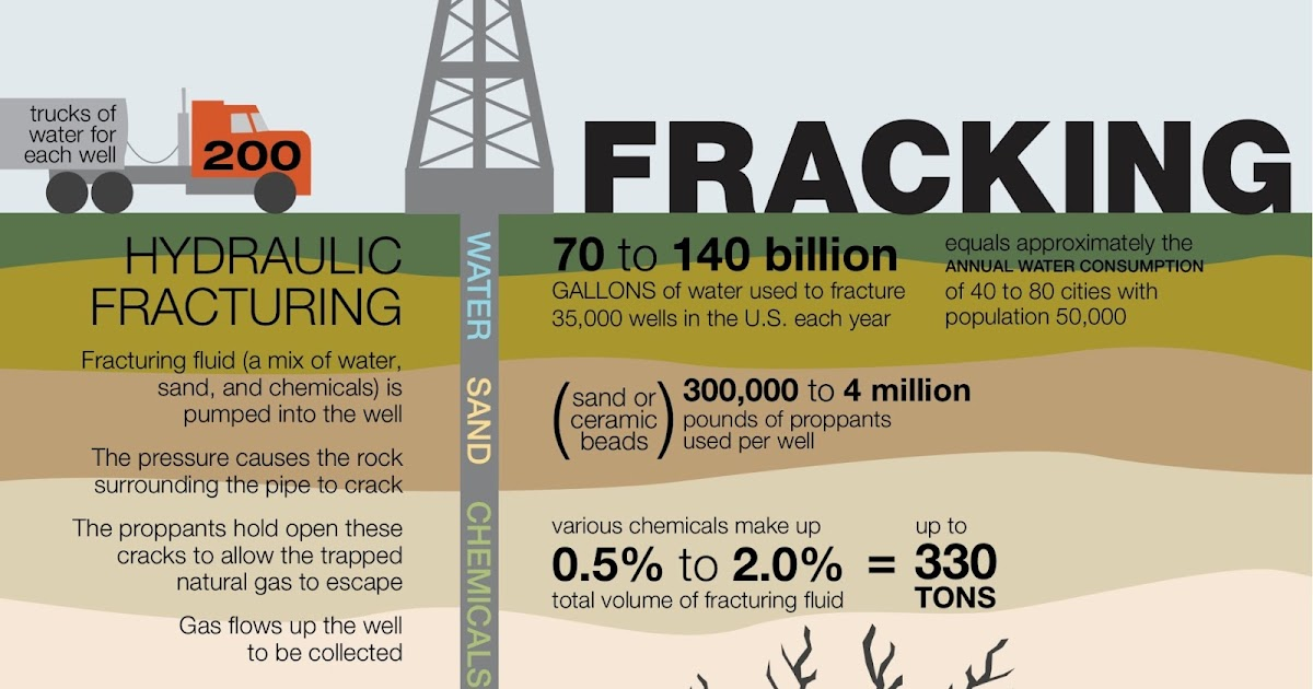 Hydraulic Fracturing Natural Gas Industry