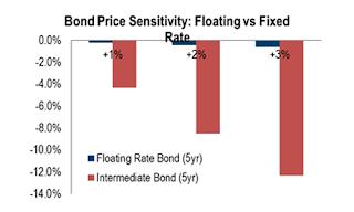 Bond Price Sensitivity: Floating versus Fixed