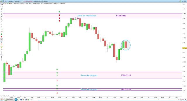 Plan de trade cac40 22/03/19