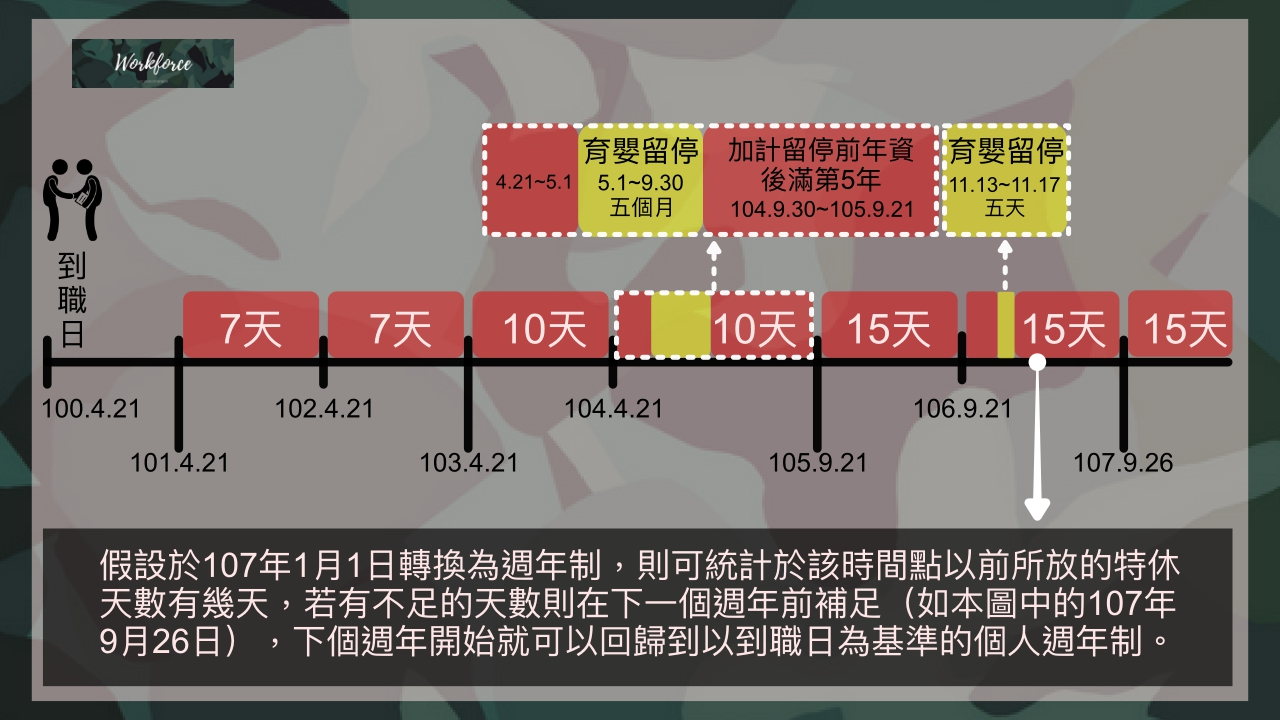 育嬰留停之特休計算,曆年制轉週年制