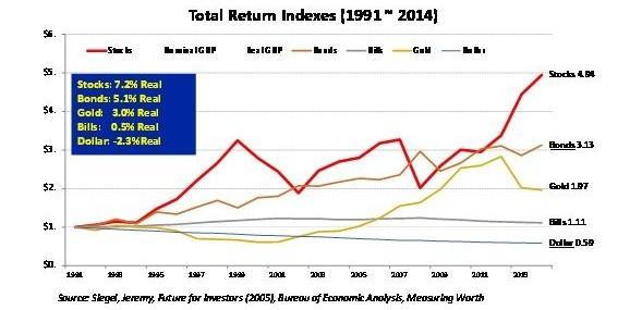 美國1991~2014年金融大類資產表現