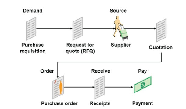 Oracle Supply Chain Managment Handbook: Oracle Purchasing