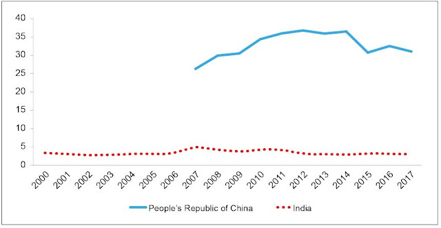 Figure 4: Reserve Deposits in the People's Republic of China and India (% of GDP)