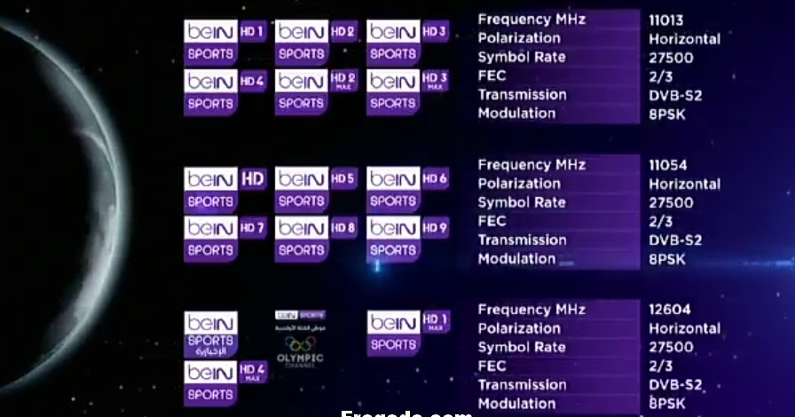 beIN SPORTS - NEW Frequency On Nilesat 2019 | Freqode com