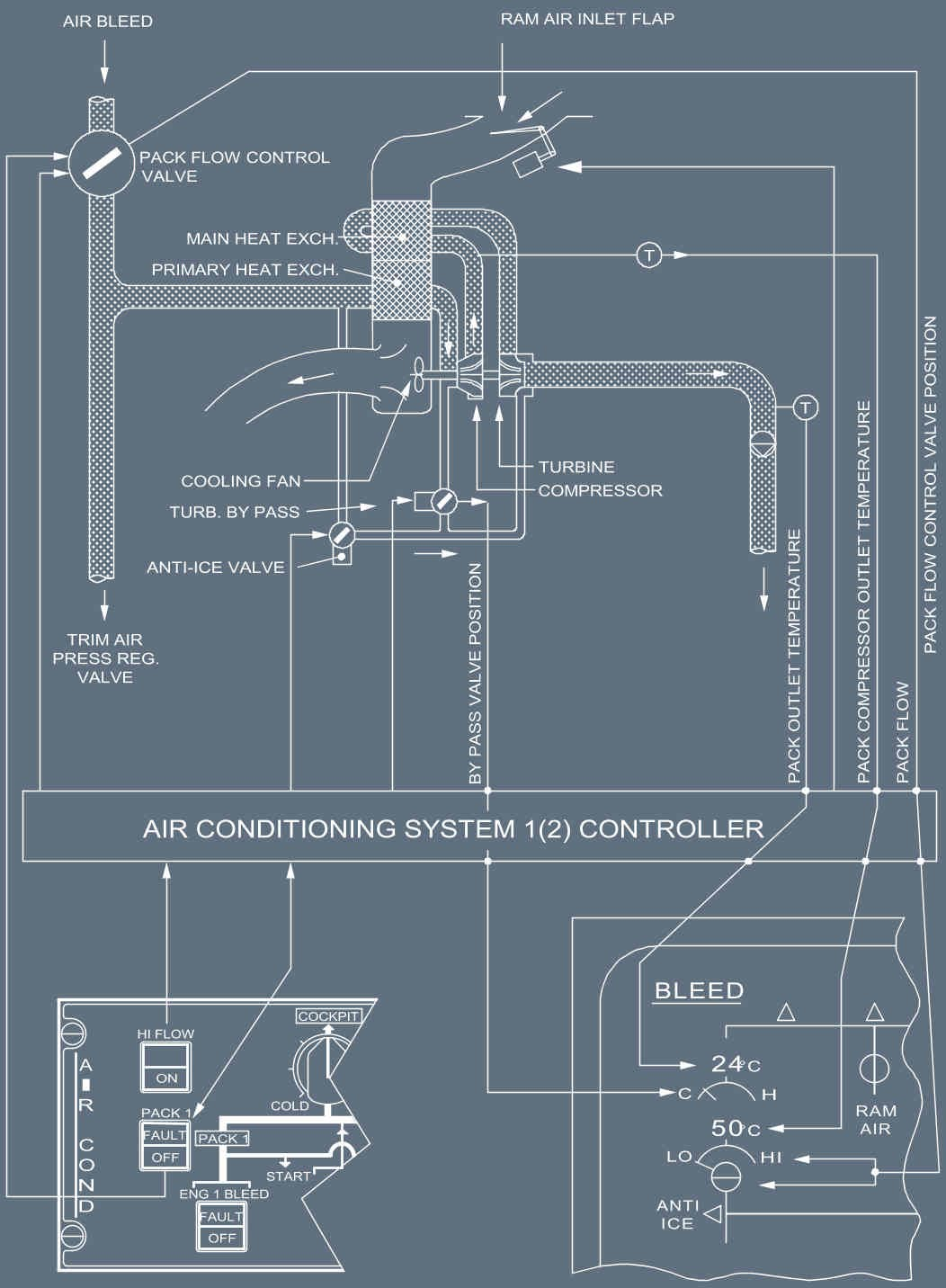 AIR CONDITIONING - MAIN COMPONENTS PACK FLOW CONTROL VALVE