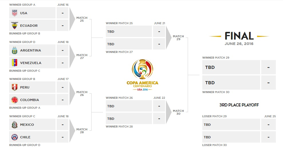 Keputusan Copa America 2016 : Suku Akhir