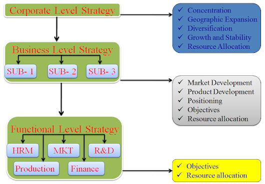 disney functional level strategic Functional-level strategy - duration: 10:21 meanthat 4,295 views 10:21 what is strategy the three levels of business strategy - duration: 2:06.