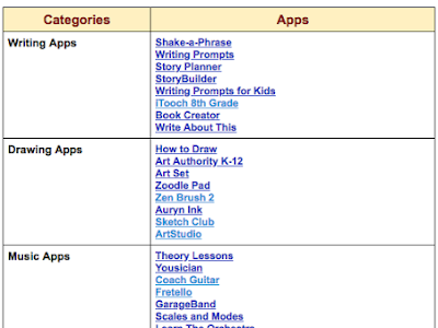 A Handy Chart Featuring Some Good iPad Apps for Middle School Students