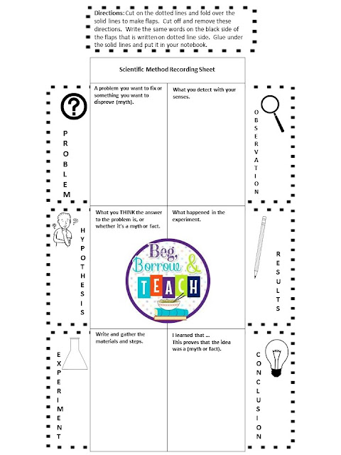 Science Fair Scientific Method Resources: Websites and organizers.