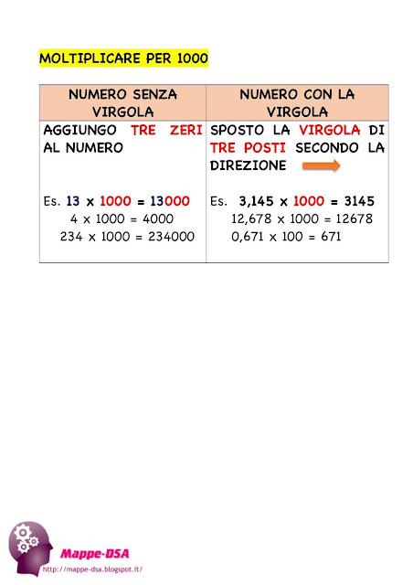 mappedsa mappa concettuale schema mappe dsa disturbi specifici apprendimento dislessia discalculia matematica moltiplicazioni divisioni 10 100 1000 decimali virgola scuola