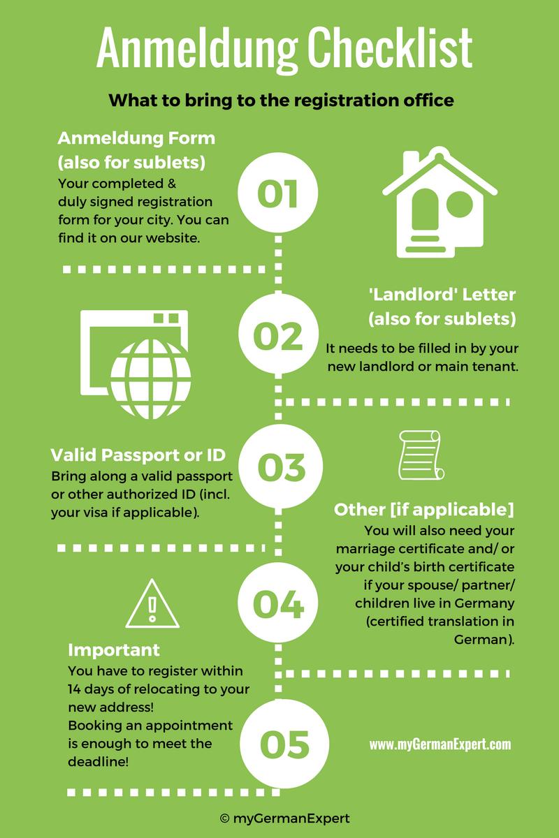 Anmeldung-Checklist