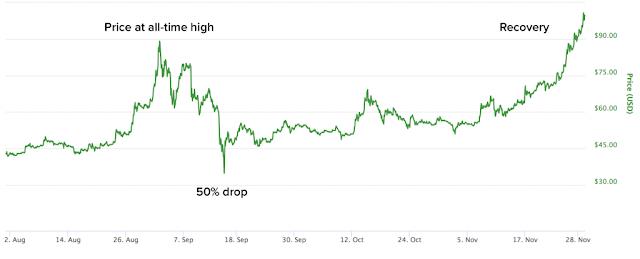 Gráfico de precios LTC / USD