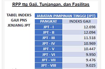 Cek Segera Besaran Gaji PNS Menurut RPP tentang Gaji, Tunjangan, dan Fasilitas PNS