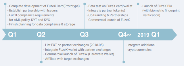FuzeX ICO - Cryptocurrency Payment in Real Life