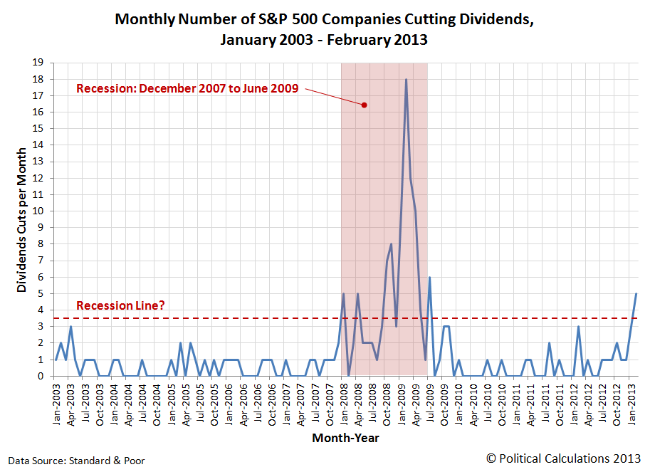 Monthly Number of S&P 500 Companies Announcing Dividend Cuts, January 2003 through 28 February 2013