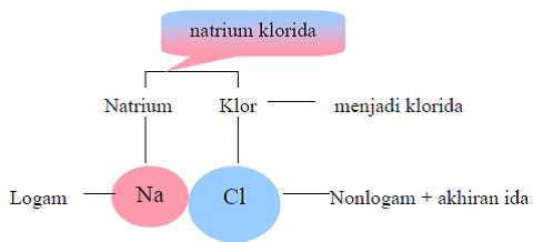 contoh Senyawa biner dari logam dan nonlogam