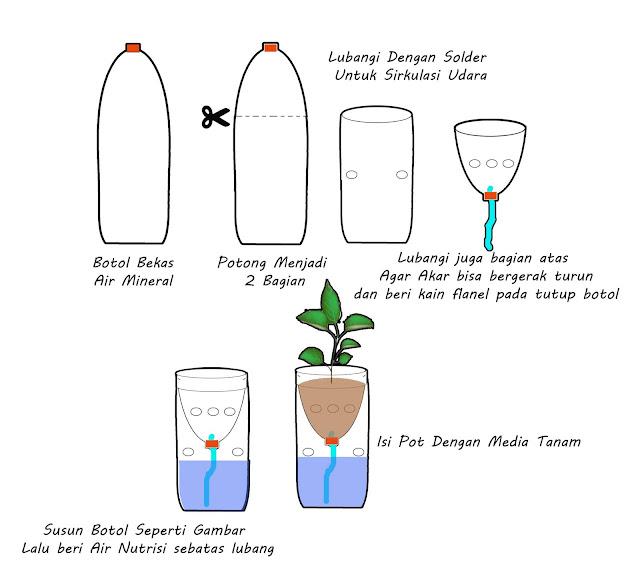 Sistem Hidroponik Sumbu ( Wick System)