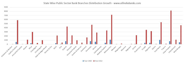 Public Sector Banks Branches Growth in India Data Chart