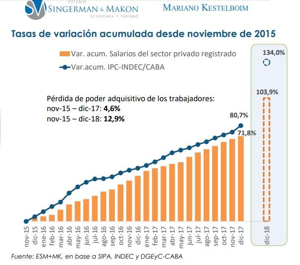 13% de caía salarial: el número de la suerte