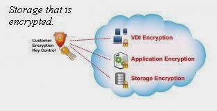 mrtechpathi_how_secure_is_data_storage_on_cloud_server2