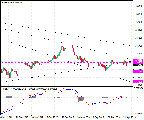 Forex trading : GBP/USD British pound rate long term forecast - down to 1.242, 1.173