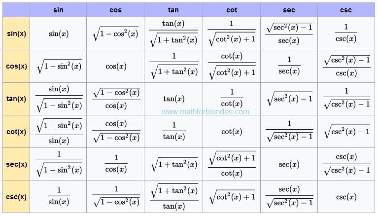 Mathematics For Blondes