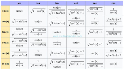 Transformations of trigonometric functions. Mathematics For Blondes.