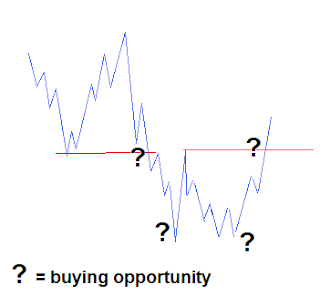 buying opportunity