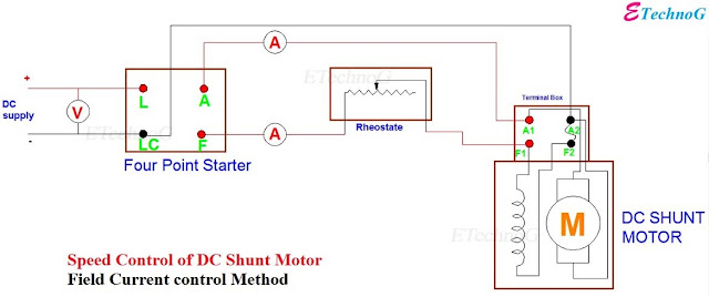Speed Control of DC Shunt Motor, Circuit diagram for Speed Control of DC Shunt Motor by Field Current Control Method, Speed Control of DC shunt motor circuit diagram