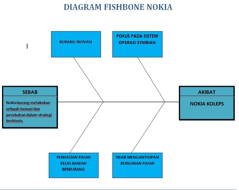 Metode fishbone analisa kalah bersaingnya nokia dengan kompetitor lain berikut ini adalah gambaran suatu analisa jika dituangkan dalam suatu diagram fishbone ccuart Choice Image