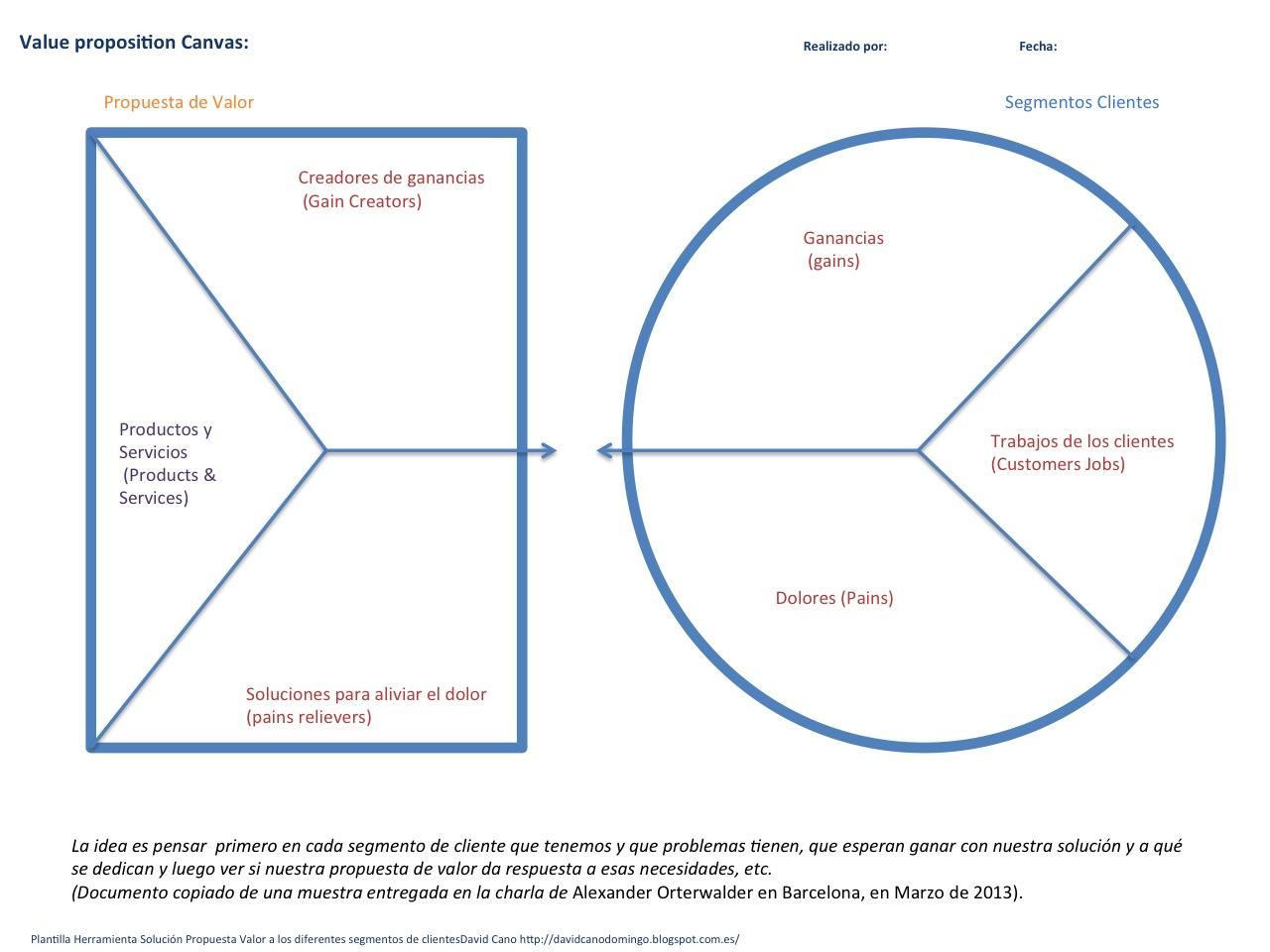 Compartiendo lo que aprendo: Modelo Canvas ,innovando en modelos de ...