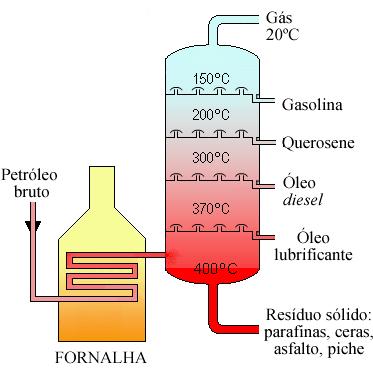 Craqueamento do Petróleo