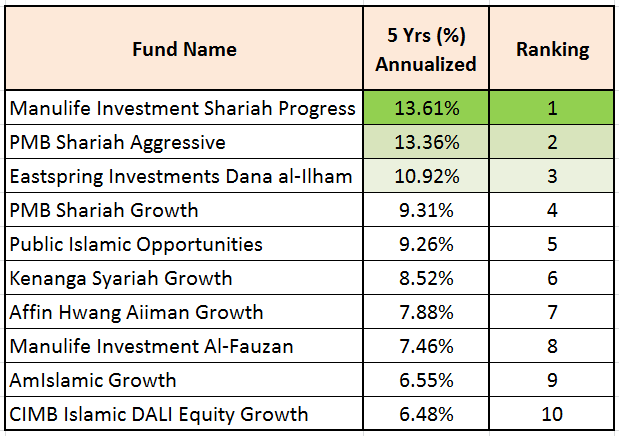 Invest Made Easy - for Malaysian Only: Top 10 Malaysia Shariah (Islamic) Unit  Trust Funds Comparison!