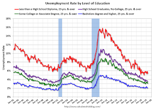 Trends in Educational Attainment in the U.S. Labor Force