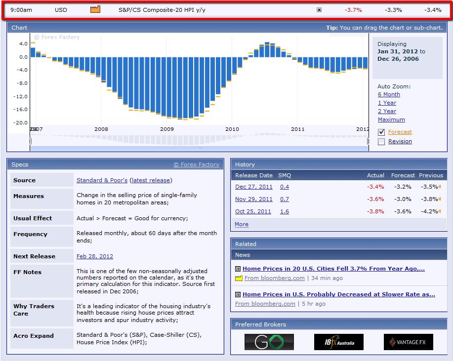 Strawberry Blonde's Market Summary: January 2012