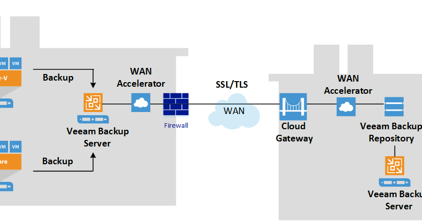 Hyper V System Center And Azure Building Backup As A