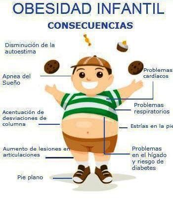 Obesidad en el mundo