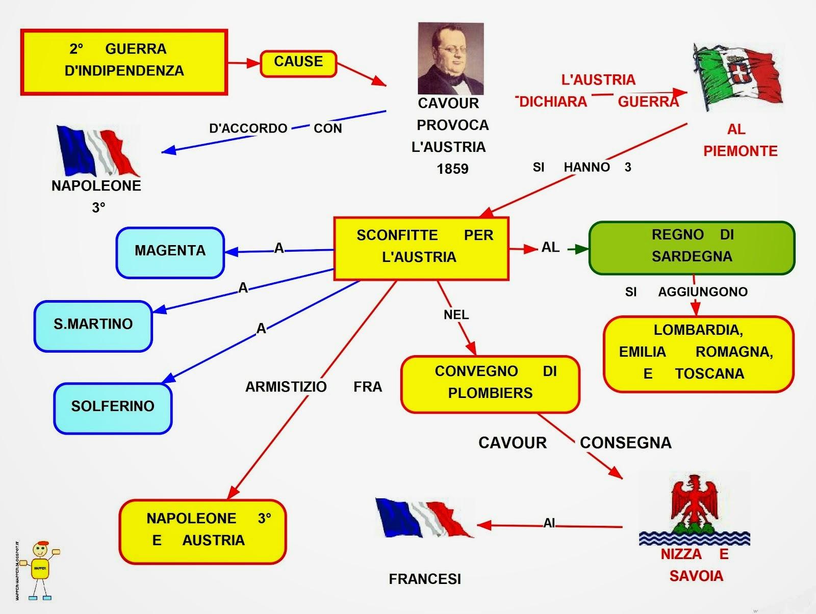 Mappa Concettuale 2 Guerra Dindipendenza Scuolissimacom