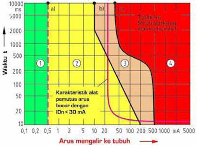 3 Faktor penentu keseriusan bahaya akibat sengatan listrik, sobat harus membacanya