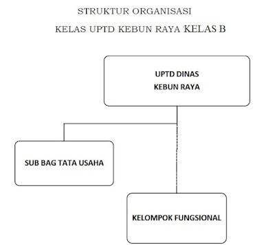 Struktur Organisasi UPTD Kebun Raya Kelas B