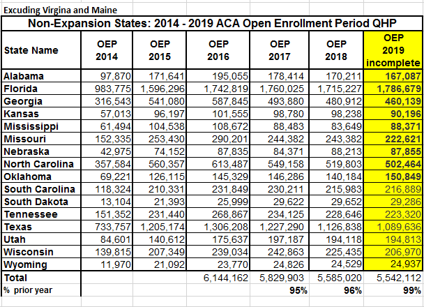 Enrollment in nonexpansion states