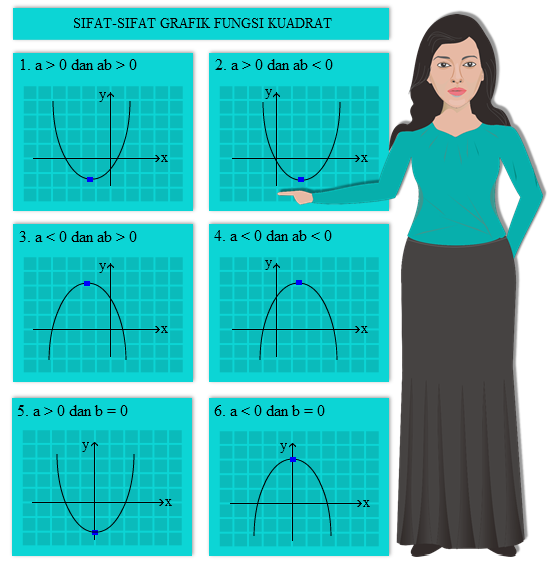 sifat grafik fungsi kuadrat