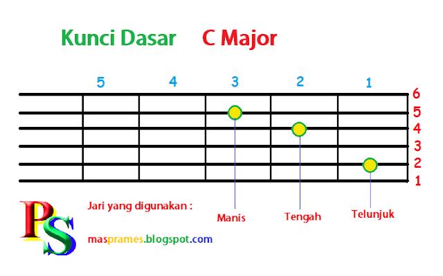 Belajar Gitar untuk Pemula Otodidak - Prameswara Sesoca