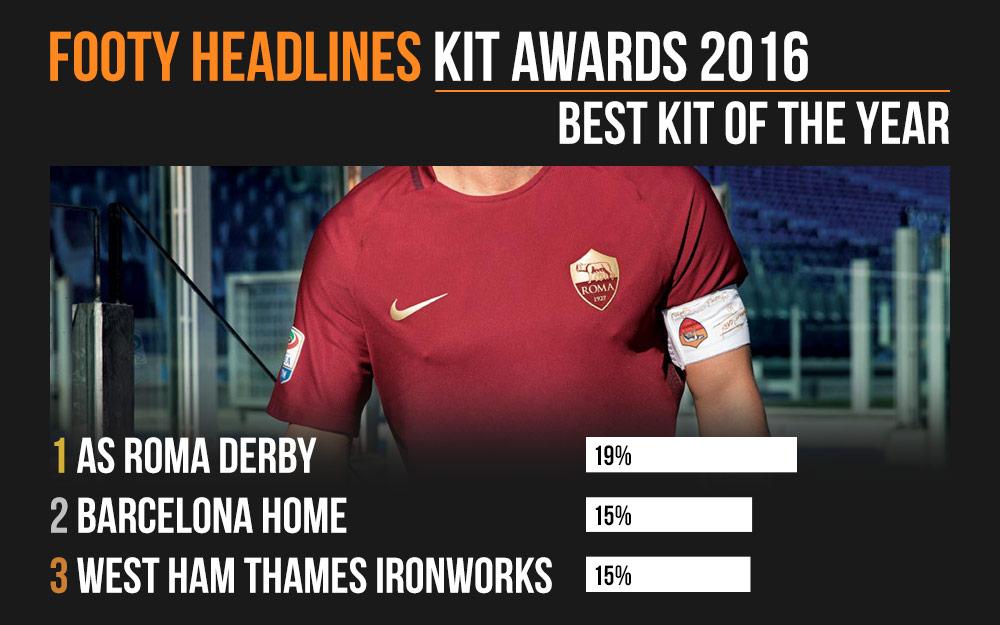 5fad24596aa 2016 Sports kicks Awards - AS Roma 'Derby' Wins Best Kit of the Year ...