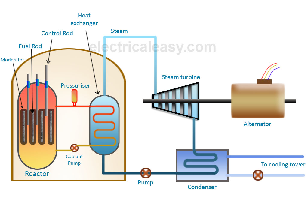 Simple Cycle Power Plant Diagram Beckett Burner Wiring Basic Layout And Working Of A Nuclear Electricaleasy Com Components