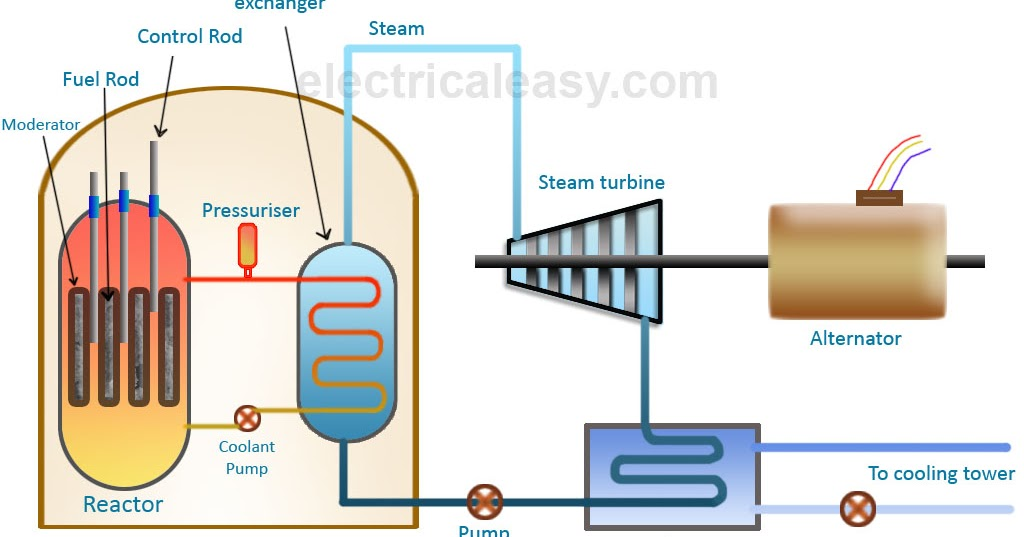 Basic Layout and Working of a Nuclear Power Plant | electricaleasy