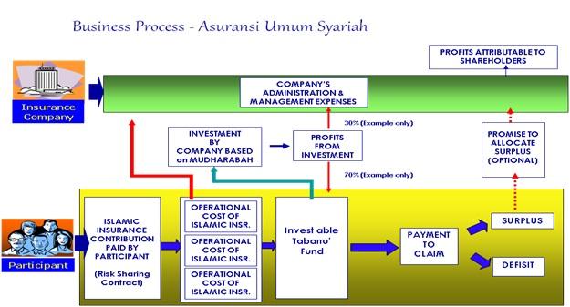 Alur diagram pengelolaan dana asuransi syariah
