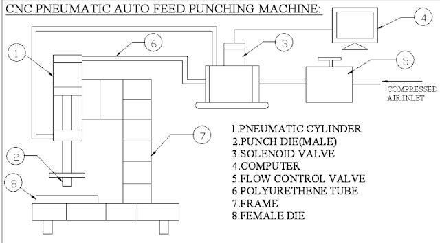 CNC PNEUMATIC AUTOFEED PUNCHING MACHINE